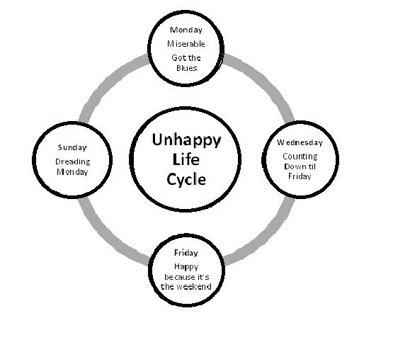 Unhappy Life Cycle
